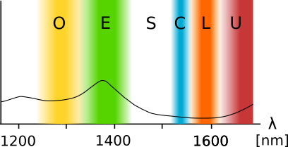 Wavelength Bands